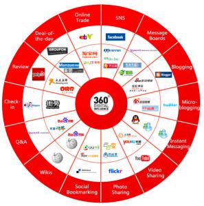 china-social-media-infographic-2